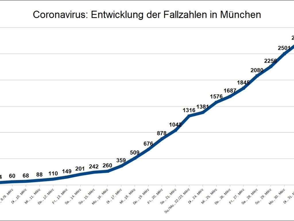 Corona Infizierte Heute Deutschland